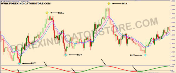 SIMPLE SCALPING SYSTEM